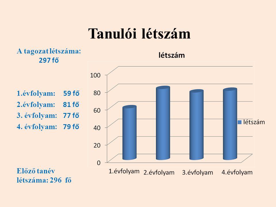 Tanulói létszám A tagozat létszáma: 297 fő 1.évfolyam: 59 fő