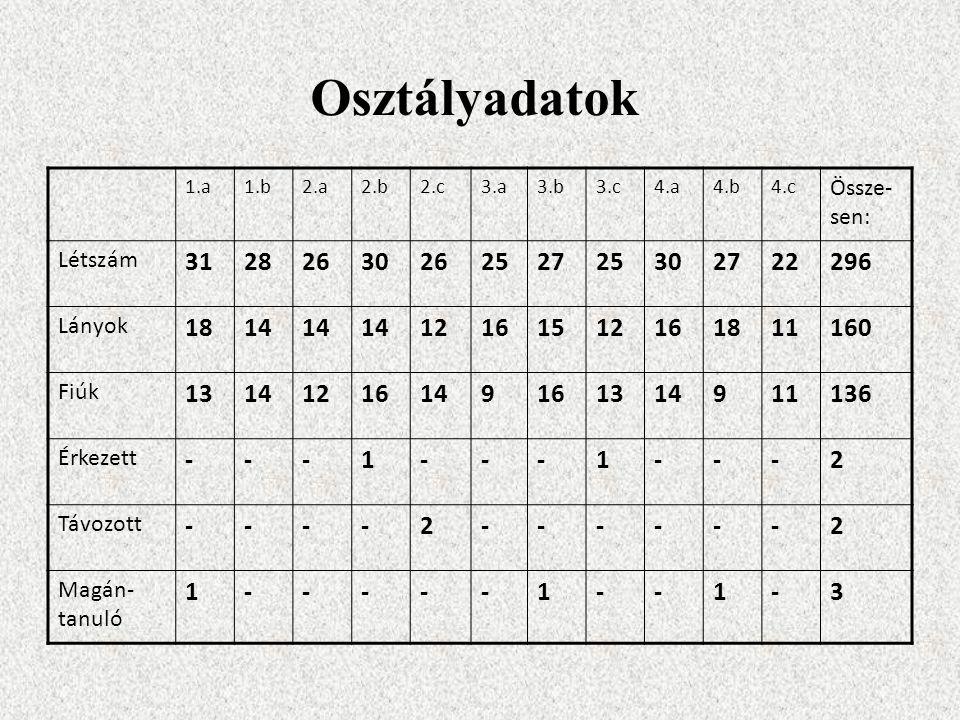 Osztályadatok 1.a. 1.b. 2.a. 2.b. 2.c. 3.a. 3.b. 3.c. 4.a. 4.b. 4.c. Össze-sen: Létszám.