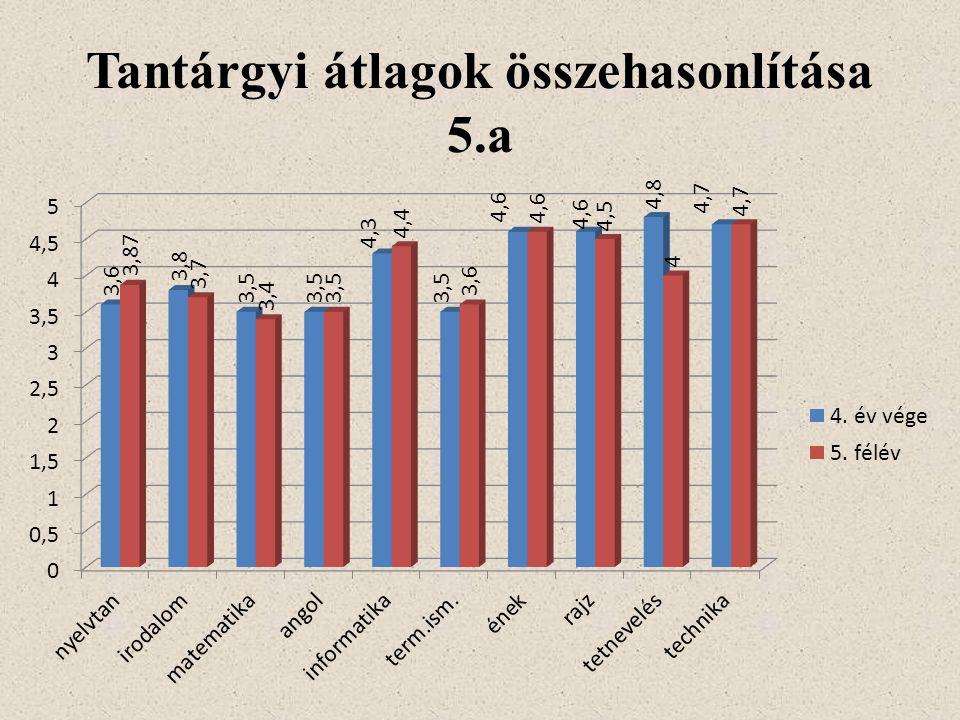 Tantárgyi átlagok összehasonlítása 5.a
