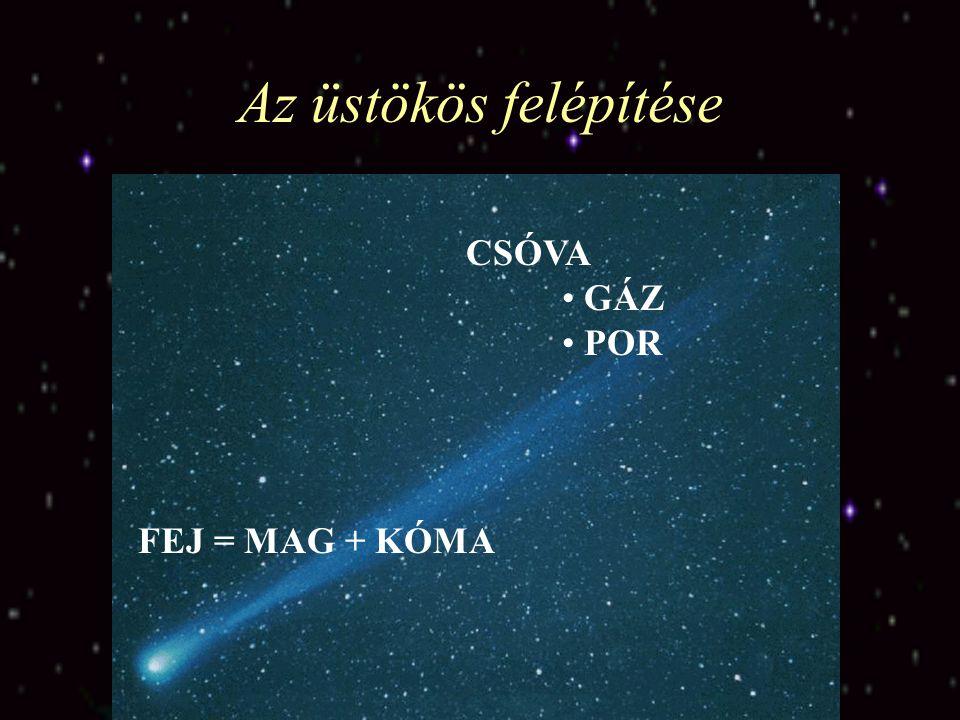 Az üstökös felépítése CSÓVA GÁZ POR FEJ = MAG + KÓMA