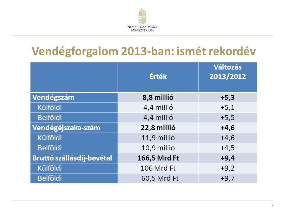 Vendégforgalom 2013-ban: ismét rekordév