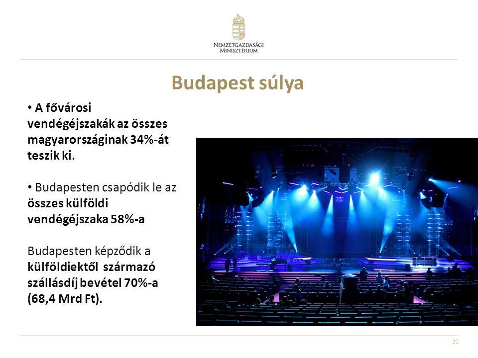 Budapest súlya A fővárosi vendégéjszakák az összes magyarországinak 34%-át teszik ki. Budapesten csapódik le az összes külföldi vendégéjszaka 58%-a.
