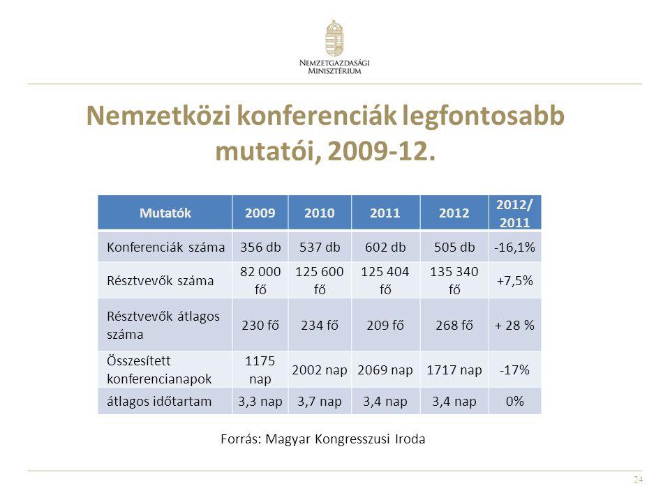 Nemzetközi konferenciák legfontosabb mutatói, 2009-12.