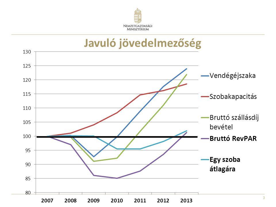 Javuló jövedelmezőség