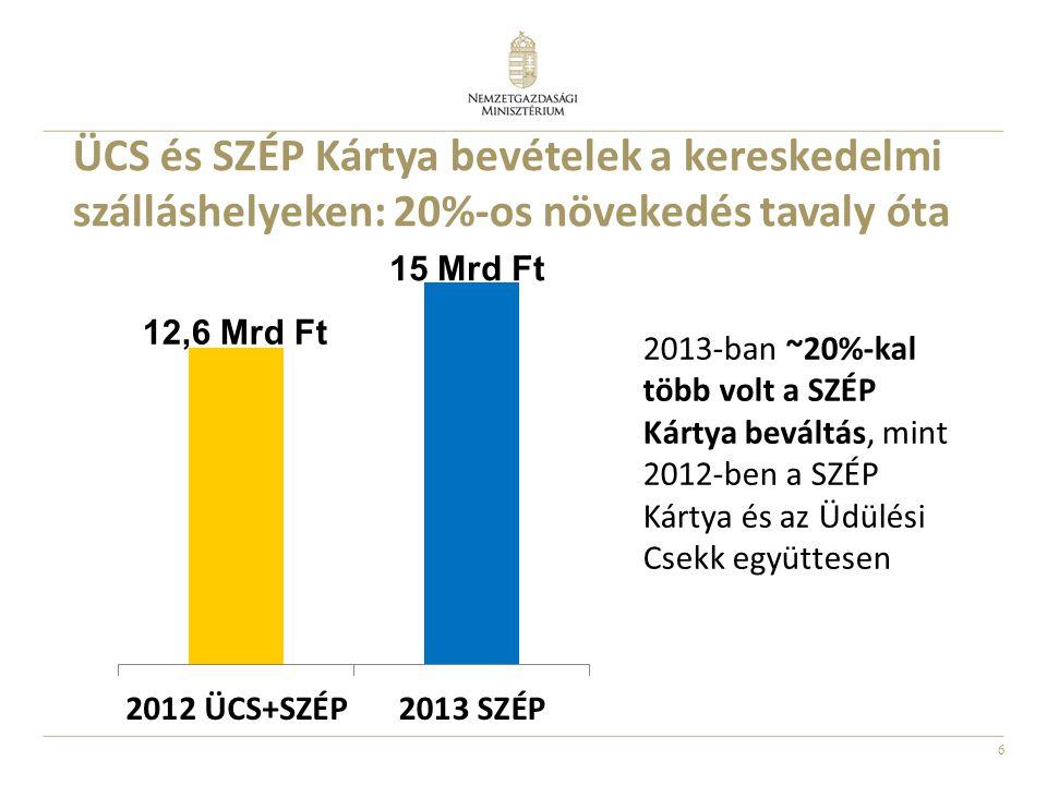 ÜCS és SZÉP Kártya bevételek a kereskedelmi szálláshelyeken: 20%-os növekedés tavaly óta