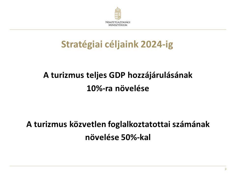 Stratégiai céljaink 2024-ig
