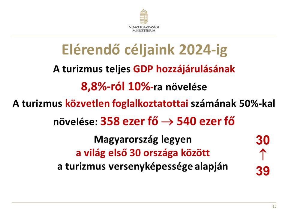 Elérendő céljaink 2024-ig 8,8%-ról 10%-ra növelése 30  39