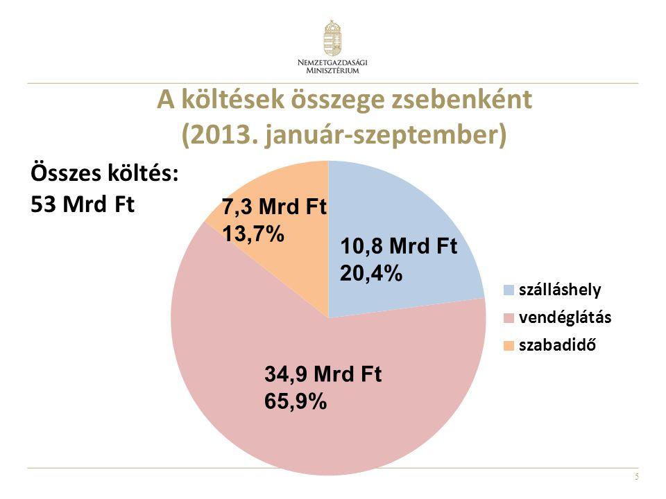 A költések összege zsebenként (2013. január-szeptember)
