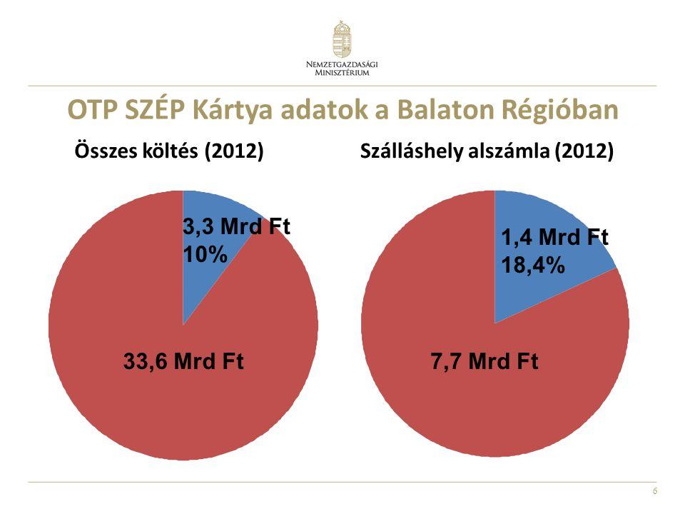 OTP SZÉP Kártya adatok a Balaton Régióban
