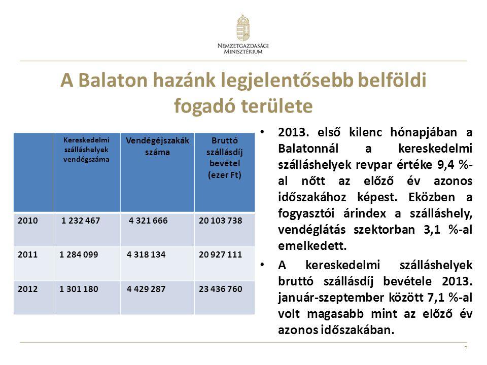 A Balaton hazánk legjelentősebb belföldi fogadó területe