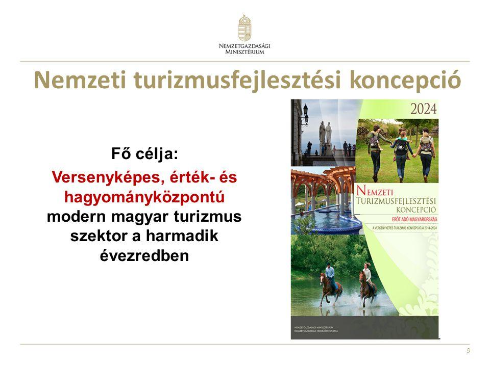 Nemzeti turizmusfejlesztési koncepció