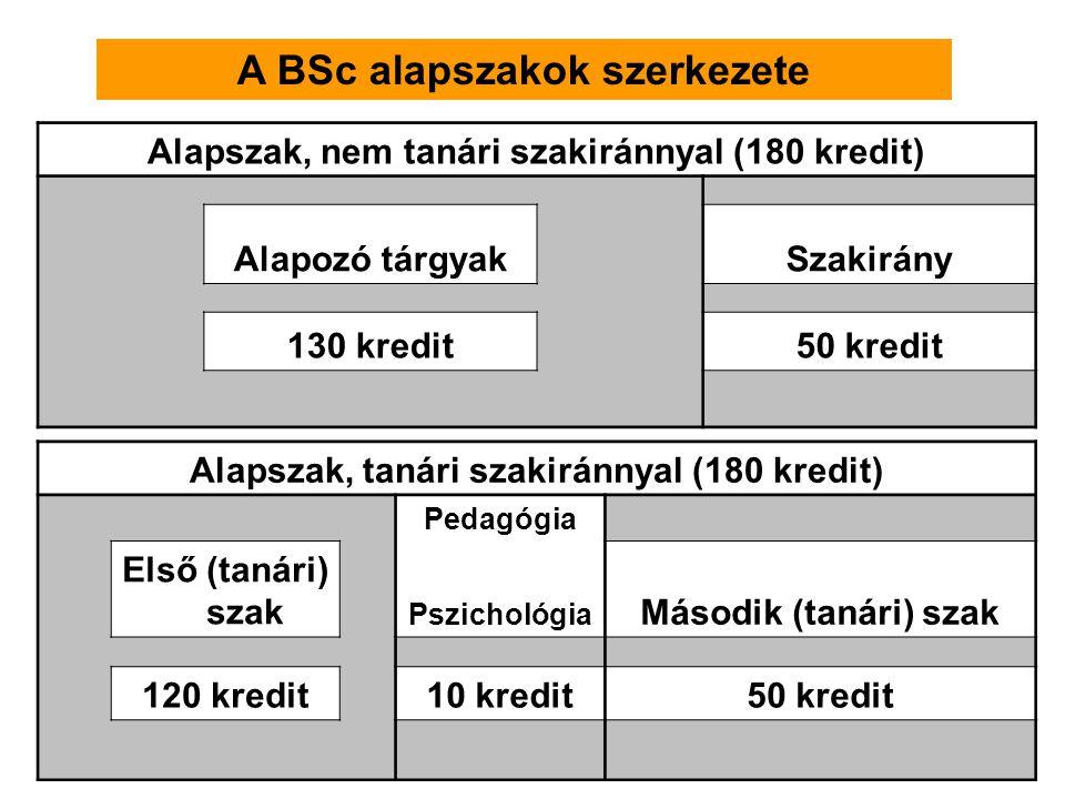 A BSc alapszakok szerkezete