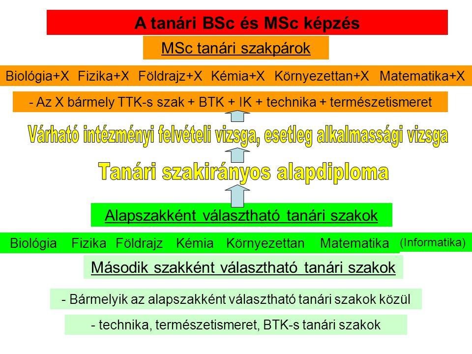 A tanári BSc és MSc képzés