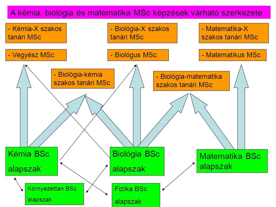 A kémia, biológia és matematika MSc képzések várható szerkezete