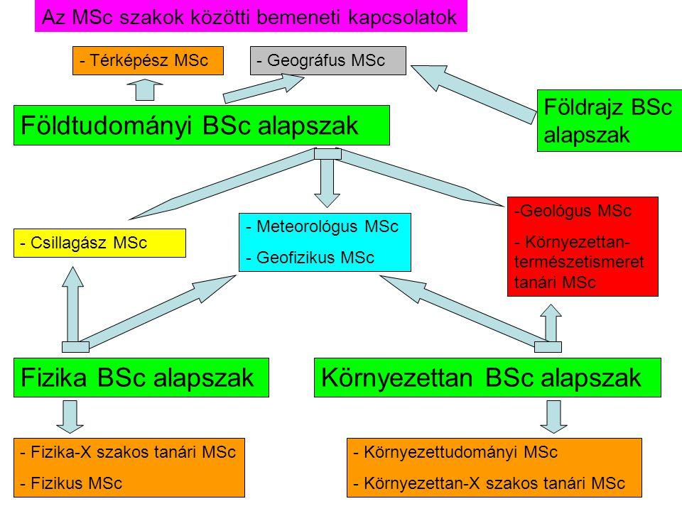 Földtudományi BSc alapszak