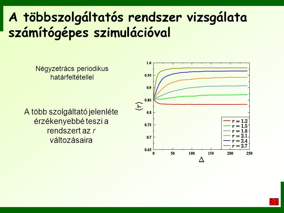 Négyzetrács periodikus határfeltétellel