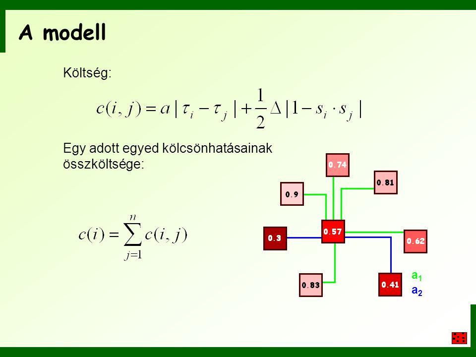 A modell Költség: Egy adott egyed kölcsönhatásainak összköltsége: a1