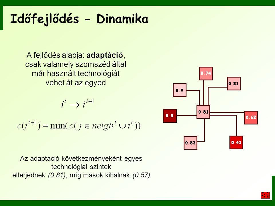 Időfejlődés - Dinamika
