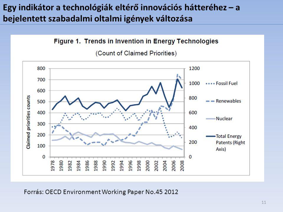 Egy indikátor a technológiák eltérő innovációs hátteréhez – a bejelentett szabadalmi oltalmi igények változása