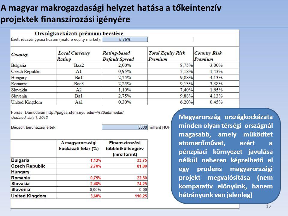 A magyar makrogazdasági helyzet hatása a tőkeintenzív projektek finanszírozási igényére