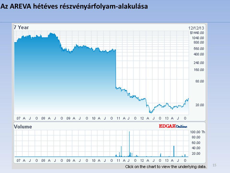 Az AREVA hétéves részvényárfolyam-alakulása