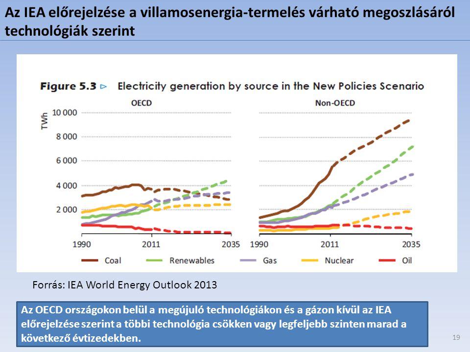 Az IEA előrejelzése a villamosenergia-termelés várható megoszlásáról technológiák szerint