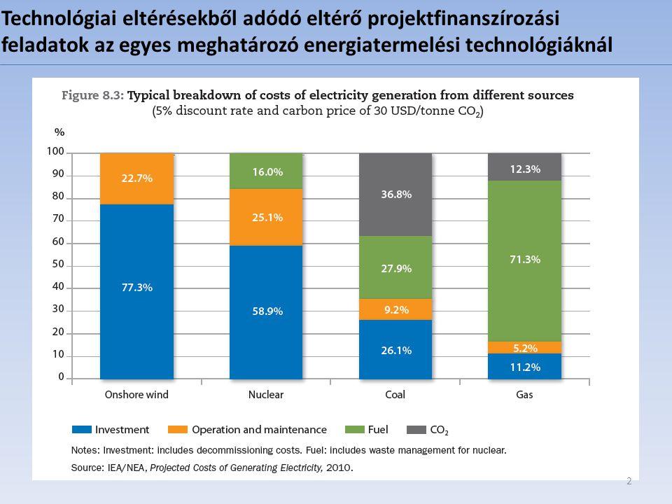 Technológiai eltérésekből adódó eltérő projektfinanszírozási feladatok az egyes meghatározó energiatermelési technológiáknál