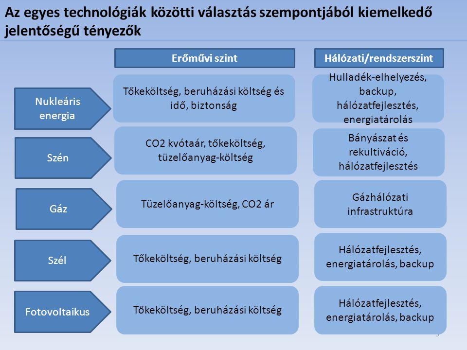 Hálózati/rendszerszint