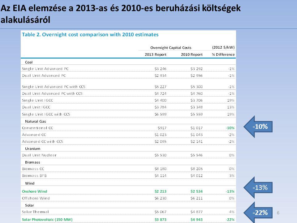Az EIA elemzése a 2013-as és 2010-es beruházási költségek alakulásáról