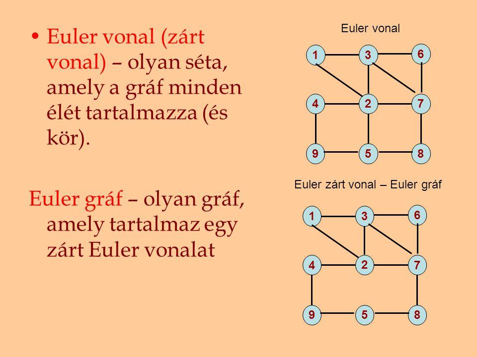 Euler gráf – olyan gráf, amely tartalmaz egy zárt Euler vonalat
