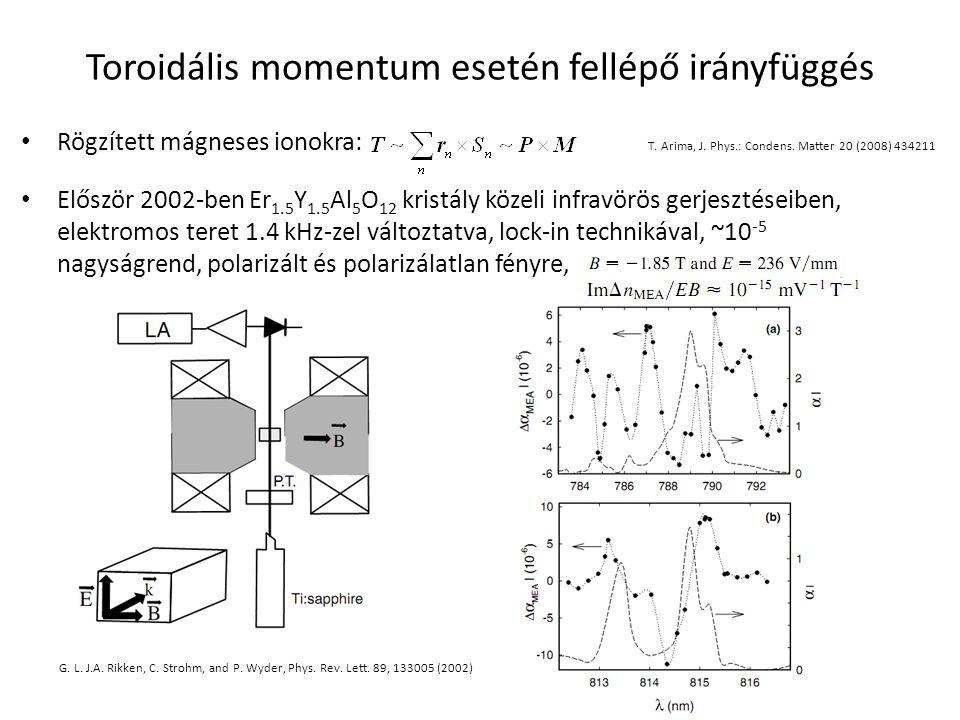 Toroidális momentum esetén fellépő irányfüggés