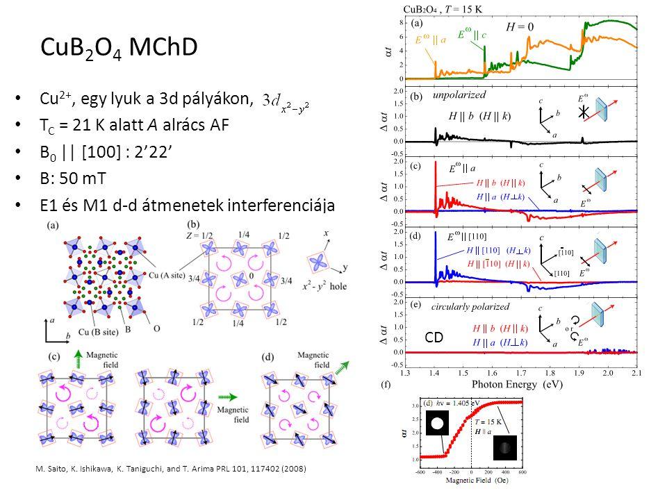 CuB2O4 MChD Cu2+, egy lyuk a 3d pályákon, TC = 21 K alatt A alrács AF