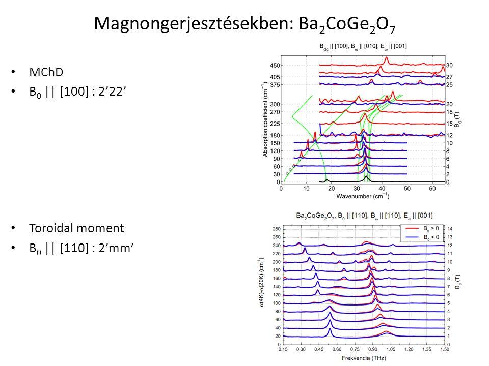 Magnongerjesztésekben: Ba2CoGe2O7