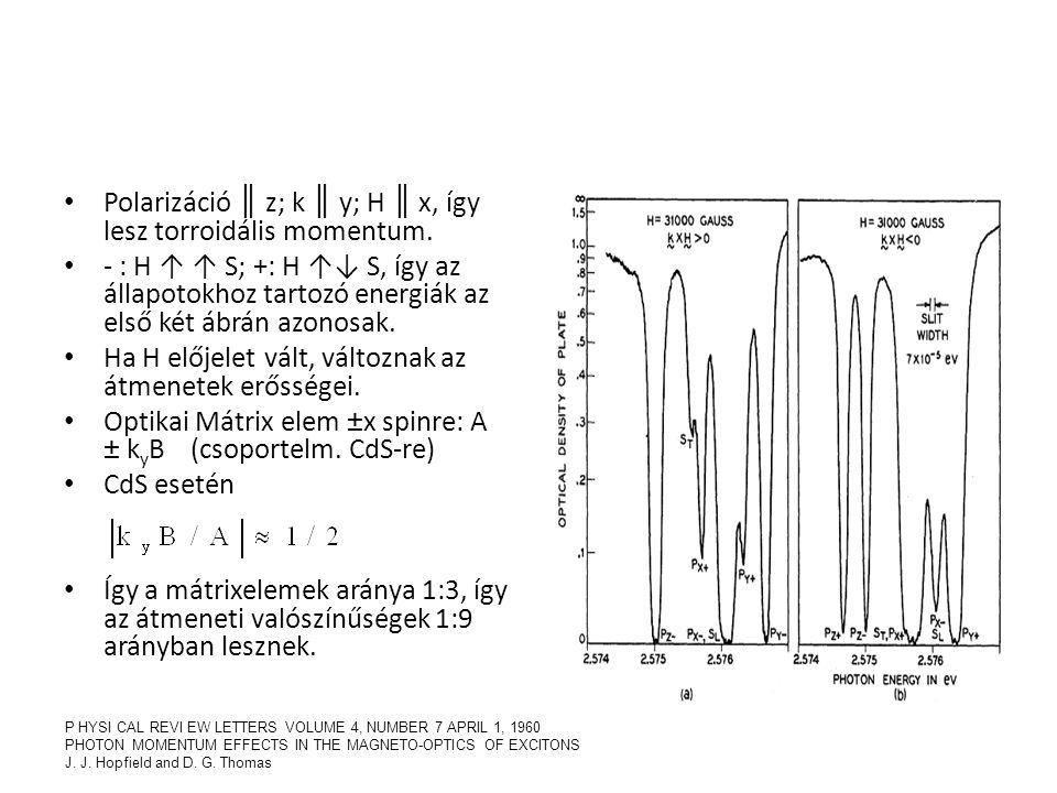 Polarizáció ║ z; k ║ y; H ║ x, így lesz torroidális momentum.