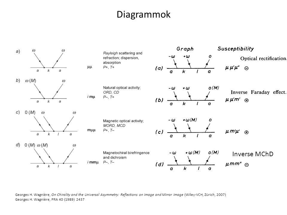 Diagrammok Inverse MChD