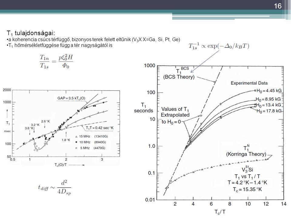 T1 tulajdonságai: a koherencia csúcs térfüggő, bizonyos terek felett eltűnik (V3X X=Ga, Si, Pt, Ge)