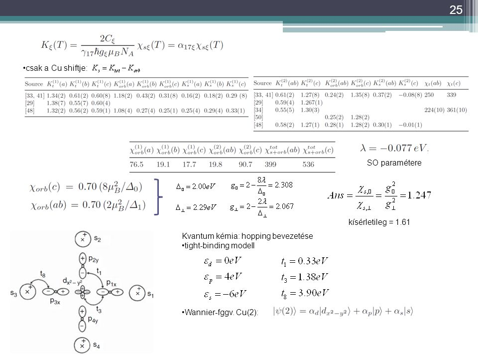 csak a Cu shiftje: SO paramétere. kísérletileg = 1.61. Kvantum kémia: hopping bevezetése. tight-binding modell.