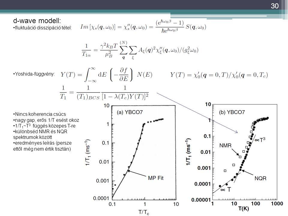 d-wave modell: fluktuáció disszipáció tétel: Yoshida-függvény: