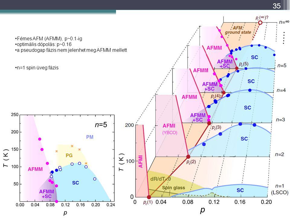 Fémes AFM (AFMM), p~0.1-ig optimális dópolás: p~0.16. a pseudogap fázis nem jelenhet meg AFMM mellett.
