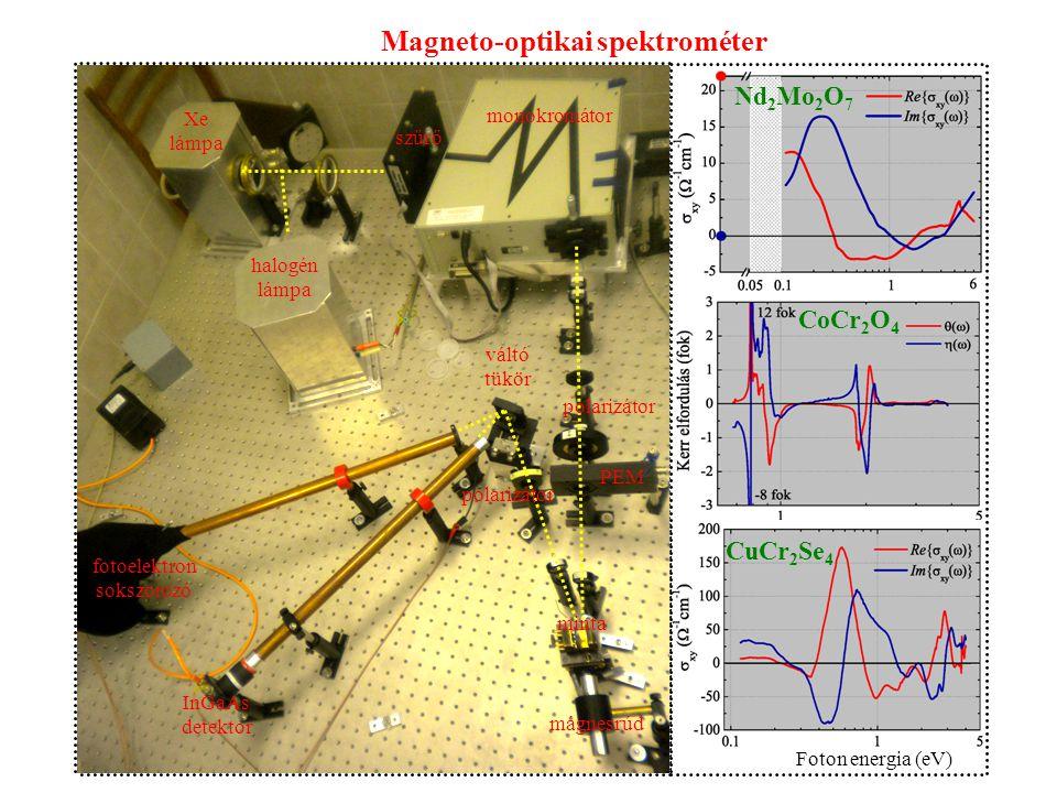 Magneto-optikai spektrométer
