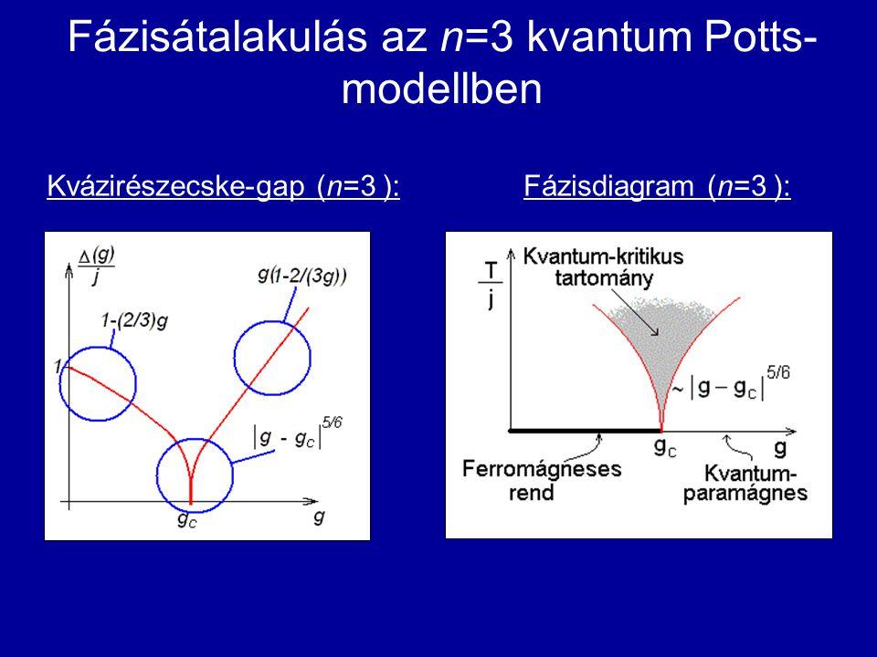 Fázisátalakulás az n=3 kvantum Potts-modellben