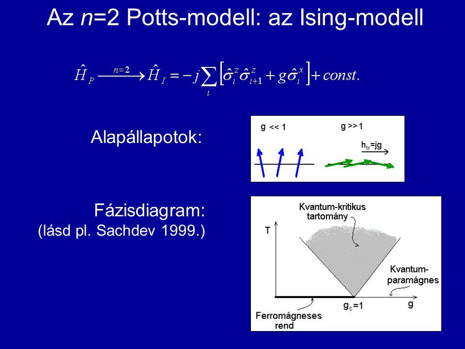 Az n=2 Potts-modell: az Ising-modell