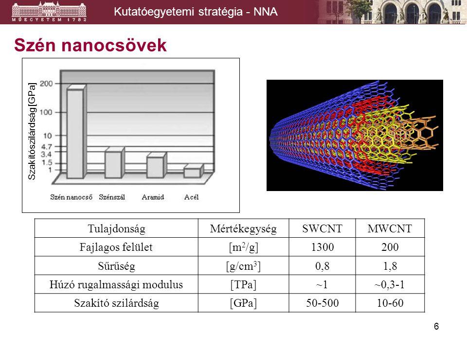 Szén nanocsövek Kutatóegyetemi stratégia - NNA Tulajdonság