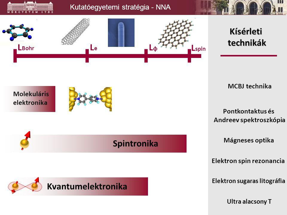 Pontkontaktus és Andreev spektroszkópia