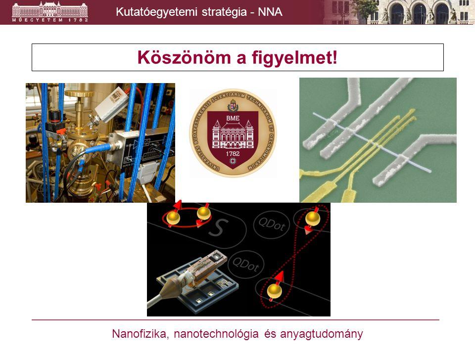 Köszönöm a figyelmet! Kutatóegyetemi stratégia - NNA