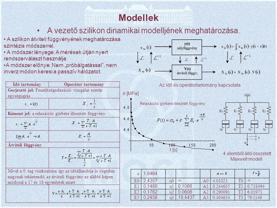 Modellek A vezető szilikon dinamikai modelljének meghatározása.
