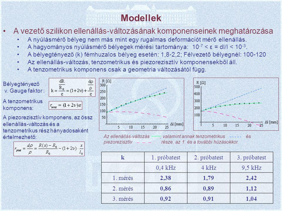 Modellek A vezető szilikon ellenállás-változásának komponenseinek meghatározása.
