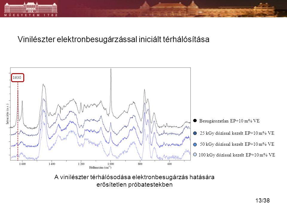 Vinilészter elektronbesugárzással iniciált térhálósítása
