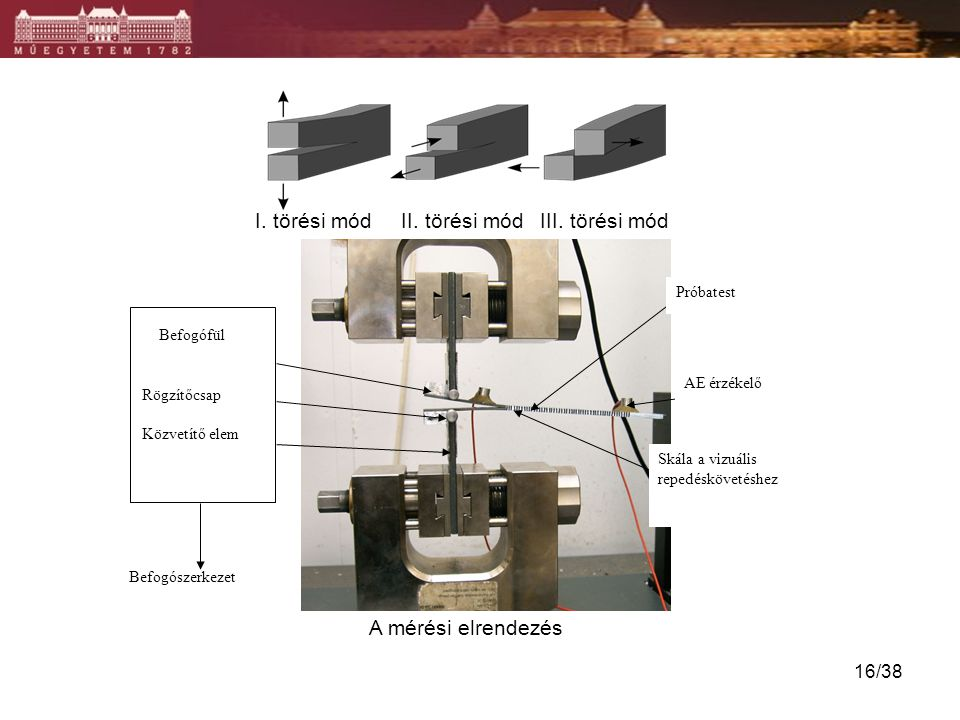 I. törési mód II. törési mód III. törési mód A mérési elrendezés