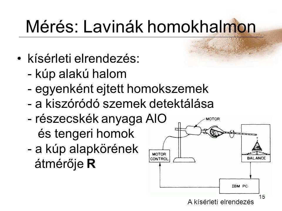 Mérés: Lavinák homokhalmon